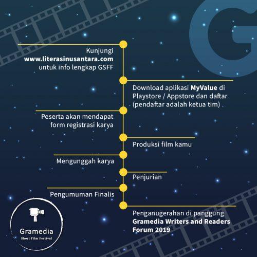 Gramedia Short Movie Festival